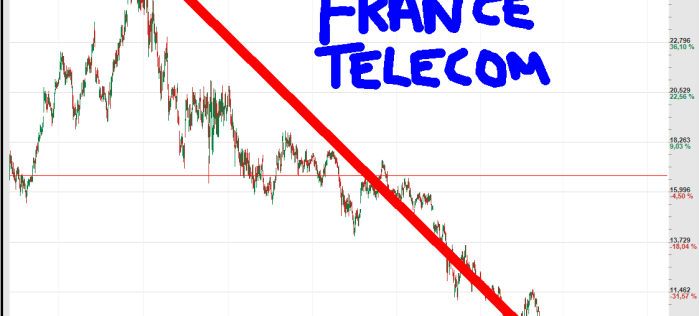 FRANCE-TELECOM-510x316% - La gran mascarada de los dividendos