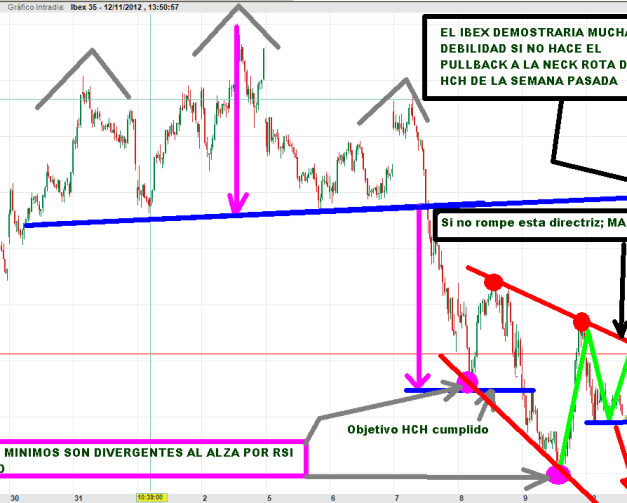 IBEX-12-NOVIEMBRE-INTRA-2012-510x327% - Ibex espera a Wall Street para saber que tiene que hacer
