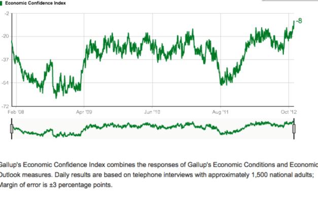 INDICE-DE-CONFIANZA-GALLUP-510x311% - Indice GALLUP de confianza económica en USA