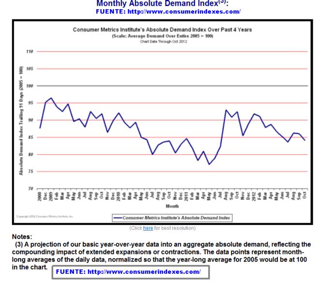 INDICE-DE-DEMANDA-MENSUAL-ABSOLUTA-USA-510x471% - Indice de demanda absoluta mensual en EEUU