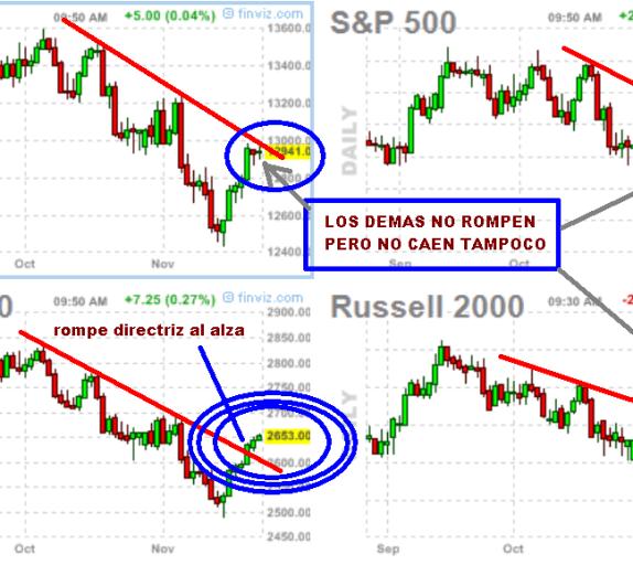INDICES-USA-27-DE-DICIEMBRE-510x293% - Indices Wall Street ni confirman ni desmienten que solo era un rebote