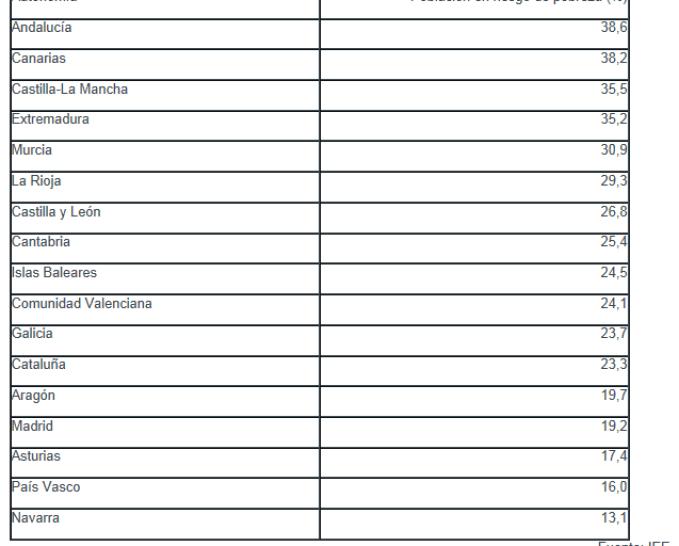 RIESGO-DE-POBREZA-POR-CCAA-510x457% - El número de excluidos sociales presentes y futuros aumenta