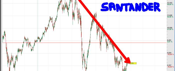 SANTANDER-510x284% - La gran mascarada de los dividendos