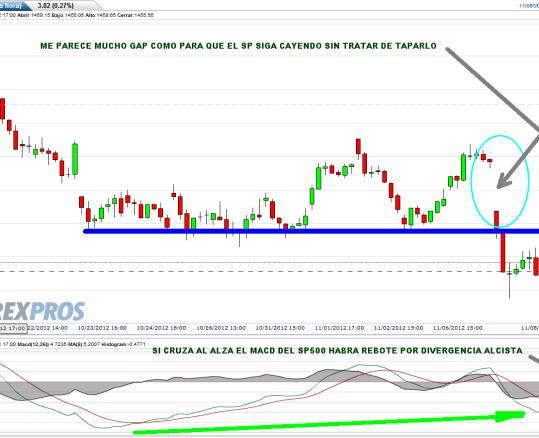 SP500-8-NOVIEMBRE-2012-510x354% - Indices USA mucho gap para seguir cayendo sin tratar de taparlos