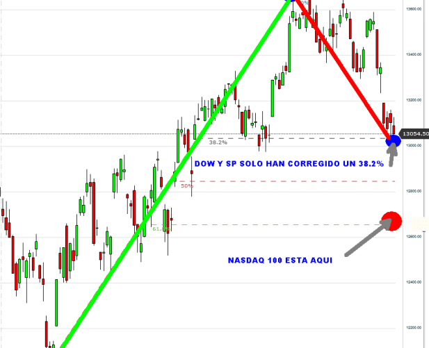 US30-26-OCTUBRE-2012-510x502% - El Dow parece que también cumple nuestros pronósticos de hace semanas