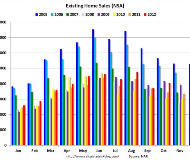 VENTAS-DE-CASAS-USA-2005-2012-510x369% - Se confirma un buen 2012 para la venta de casas en EEUU