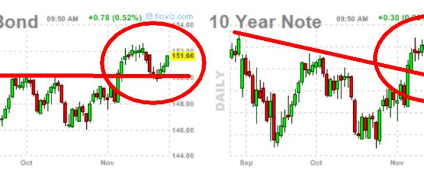 bono-y-nota-usa-28-noviembre-2012-510x154% - Los Bonos decian la verdad y las Bolsas fingían