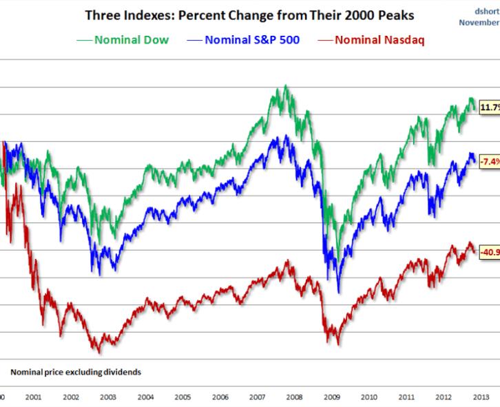 dos-sp-nasdaq-en-terminos-nominales-desde-el-2000-510x367% - No todo lo que sube crece de valor