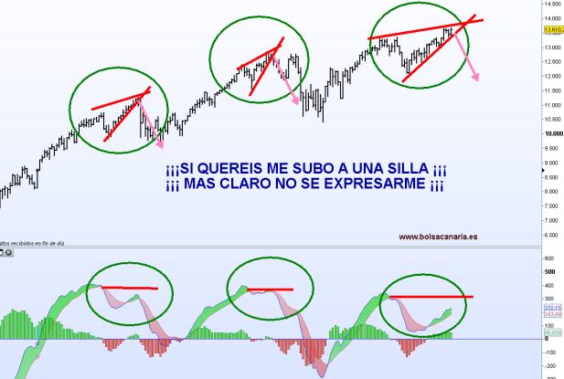 dow-jones-divergencias-bolsacanaria-510x377% - El Dow parece que también cumple nuestros pronósticos de hace semanas