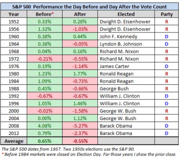 el-dia-despues-de-las-elecciones-510x432% - El día antes y despues de las Elecciones USA  en Bolsa