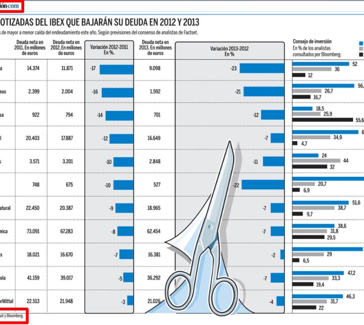 empresas-que-mas-recortan-deuda-510x401% - Las empresas que más van a bajar su Deuda