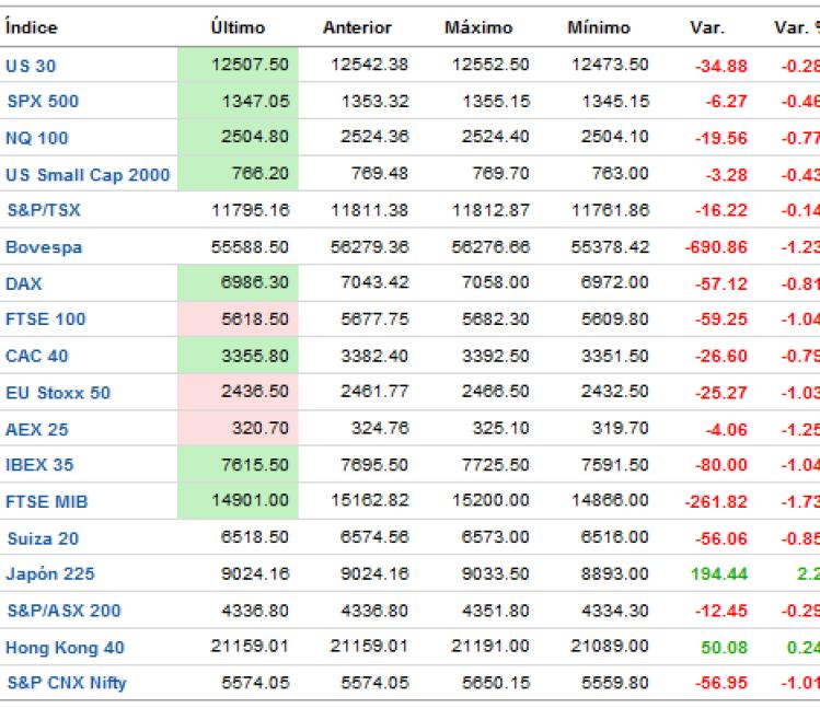 indices-tiempo-real-FOREXPROS-510x398% - Ibex e Indices mundiales a un cuarto de hora para el cierre semanal