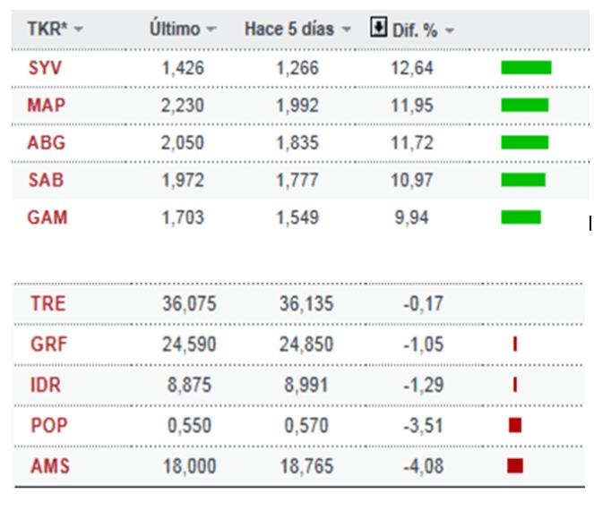 los-mejores-y-peores-de-la-semana-510x439% - Los mejores y peores de la semana pasada en el IBEX