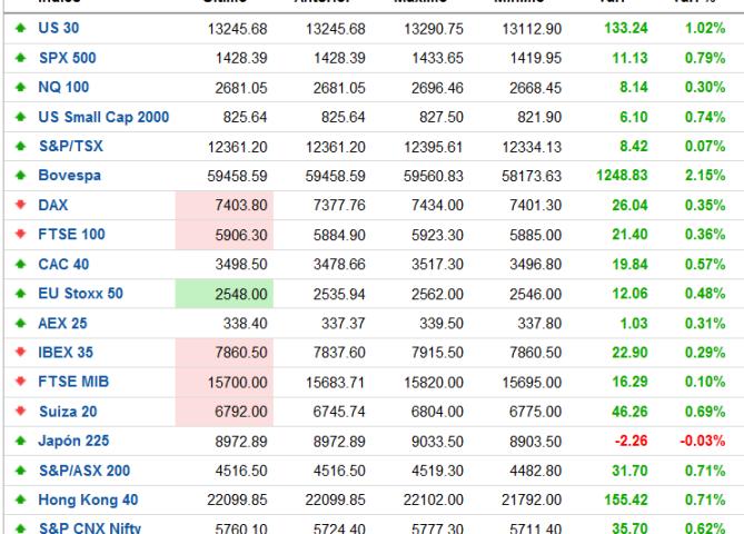 mercados-itempo-real-510x396% - Los contados europeos no se  han  vuelto locos por la victoria de Obama