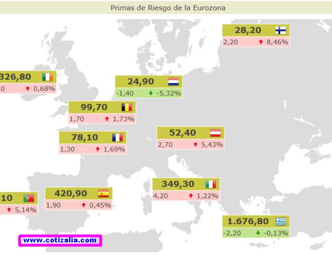 primas-de-riesgo-actualizadas-510x289% - Así abren las primas de riesgo la semana en Europa