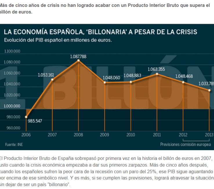 """seguimos-superando-el-billon-de-euros-de-pib-510x420% - Aún nos mantenemos por encima del """"billón de euros"""" de PIB"""