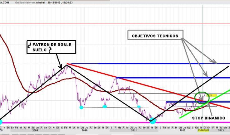 ALMIRALL-20-DICIEMBRE-2012-730x379% - ALmirall dando señales fuertes de entrada para el medio y largo plazo
