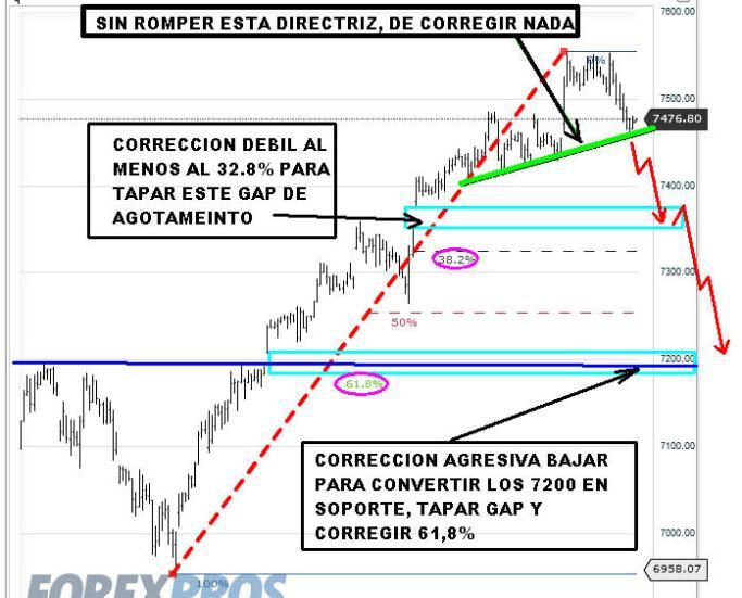 DAX-10-DICIEMBRE-CORRECCIONES-2012-510x470% - Escenarios DAX para esta semana si entra en corrección
