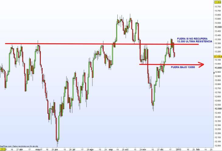 DOW-JONES-26-DICIEMBRE-2012-730x498% - Niveles de salida índices USA (Dow Jones y SP500)