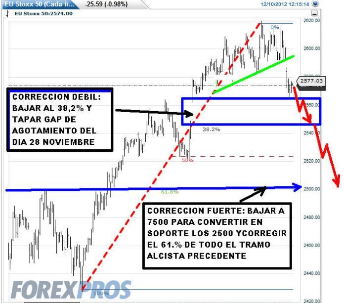 EURO-STOXX-10-DICIEMBRE-2012-510x461% - Escenarios EURO STOXX 50 si esta semana entra en corrección