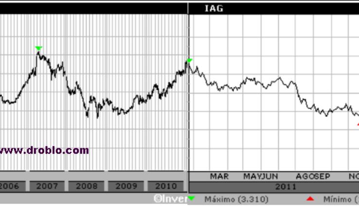 IBERIA-+-IAG-510x131% - IBERIA + INTERNATIONAL AIR GROUP = (nada en bolsa / sin valor para el inversor)2
