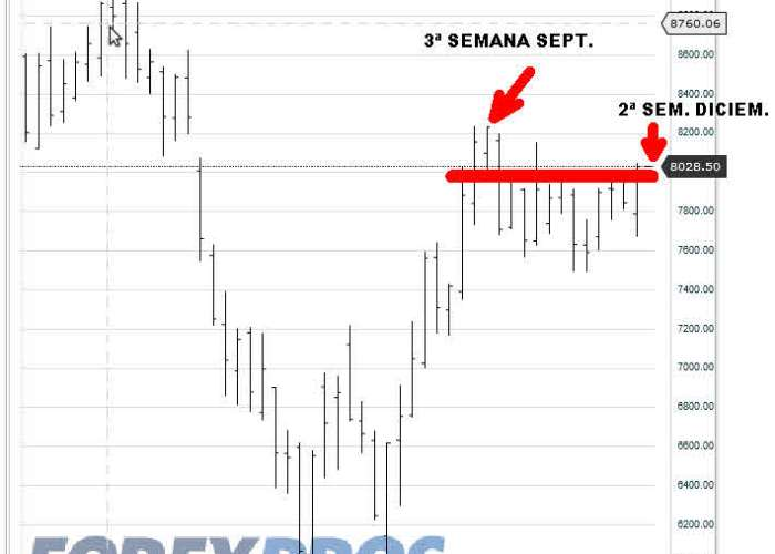 IBEX-14-DICIEMBRE-2012-700x637% - Al Ibex le ha costado Dios y ayuda volver a cerrar sobre 8000 puntos en semanal.