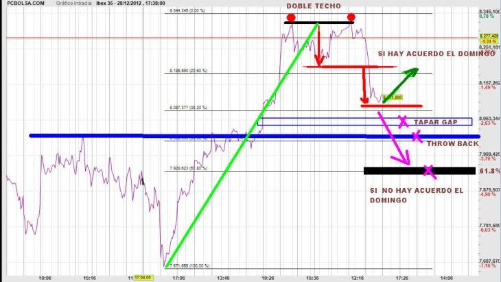 IBEX-28-DICIEMBRE-2012-PARA-LUNES-730x411% - Ibex para el lunes según haya acuerdo o no anti-fiscal cliff