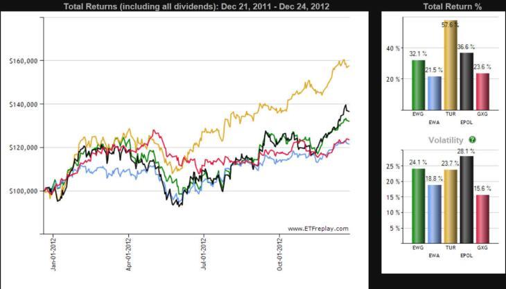 LOS-MEJORES-ETF-DEL-2012-730x417% - ETF indexados a países