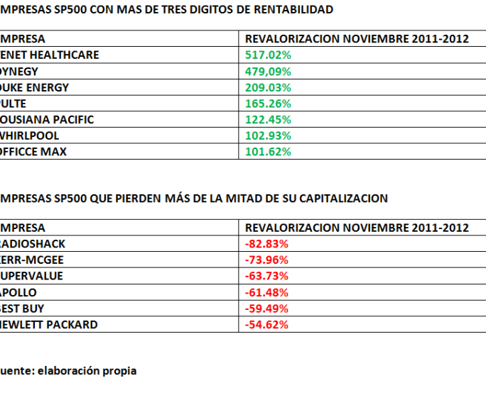MEJORES-Y-PEORES-SP500-NOV-2011-NOV-2012-510x391% - Las rosas y las espinas en el SP500