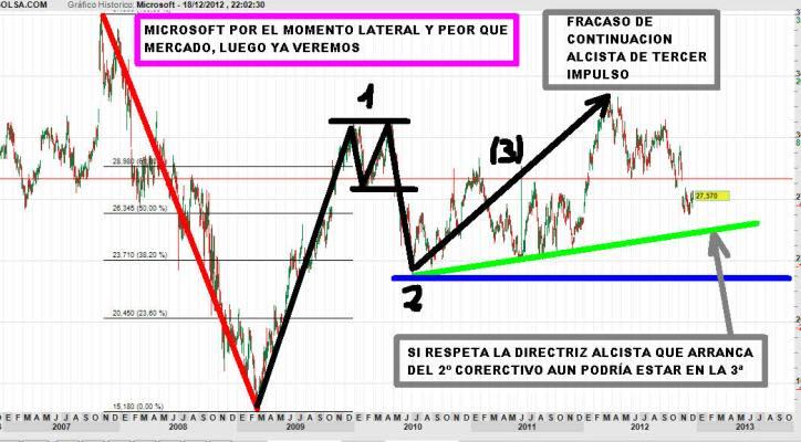MICROSOFT-19-DICIEMBRE-2012-730x377% - MICROSOFT lateral y peor que mercado.