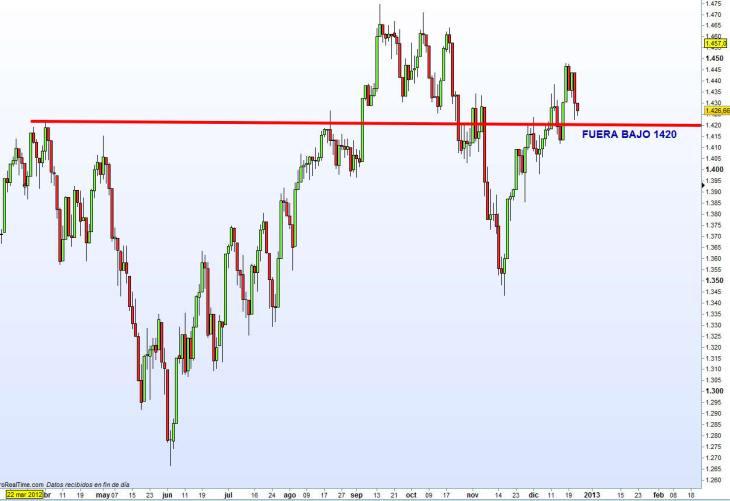 SP500-26-DICIEMBRE-2012-730x501% - Niveles de salida índices USA (Dow Jones y SP500)