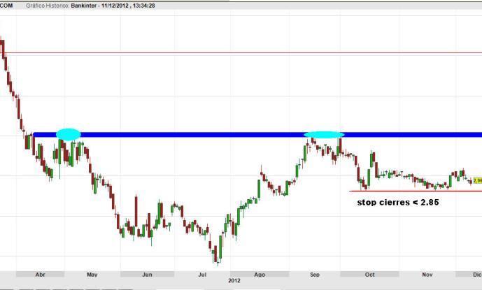 bankinter-11-diciembre-2012-510x265% - Bankinter tiene el stop cerca y muy fácil