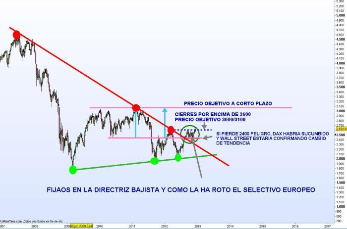 euro-stoxx-15-diciembre-2012-700x463% - ¿Romperá la renta variable todas sus resistencias de corto plazo en lo que queda de año?(II)