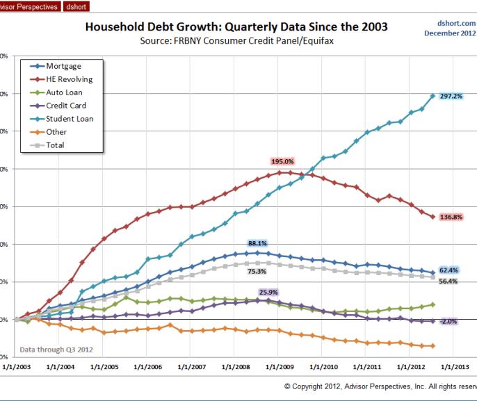 evolucion-de-los-componentes-de-la-deuda-familiar-en-eeuu-510x407% - Evolución de los componentes de la deuda de los hogares americanos