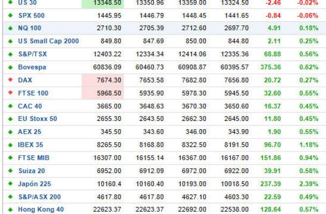 indices-mundiales-tiempo-real% - Indices mundiales tiempo real
