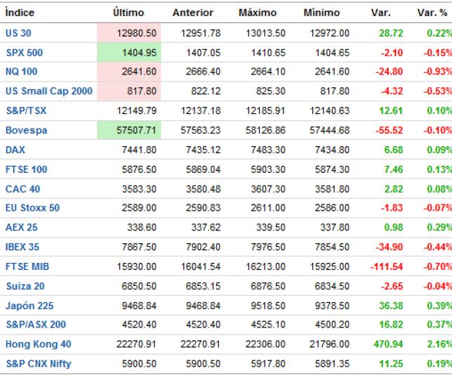 indices-mundiales-tiempo-real-510x395% - Indices mundiales en tiempo real: marasmo total