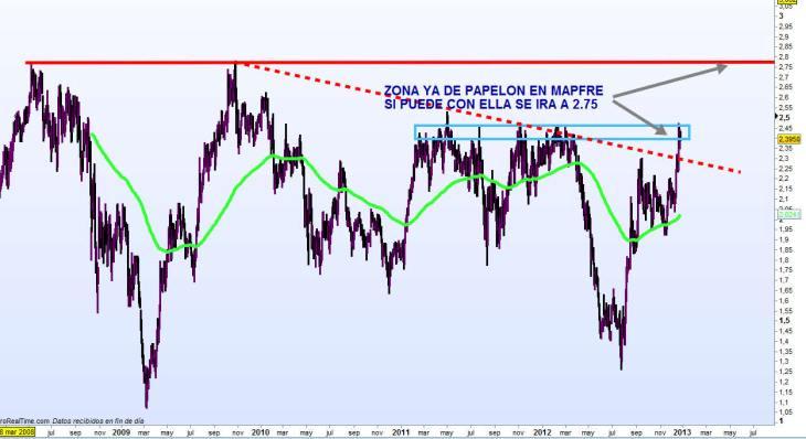 mapfre-26-diciembre-2012-730x398% - Mapfre llega a zona de papelón