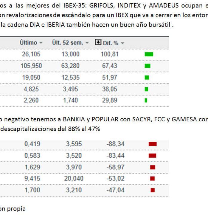 mejores-y-peores-del-2012-940x735% - Los mejores y peores del IBEX-35 en 2012