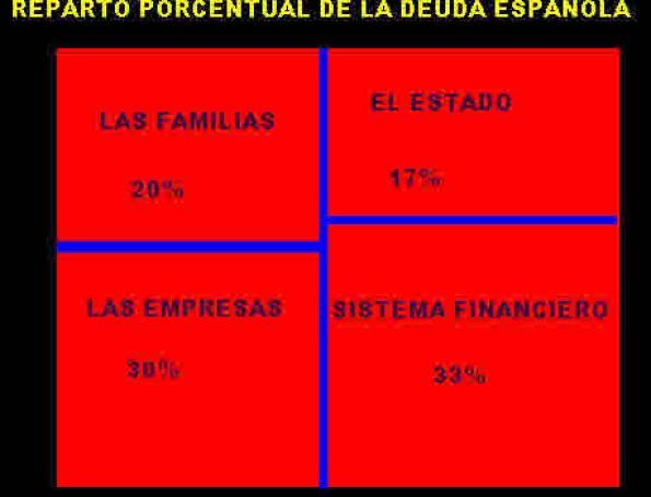 reparto-porcentual-de-la-deuda-espaNola1% - Reparto porcentual de la Deuda Española al 31.01.2012