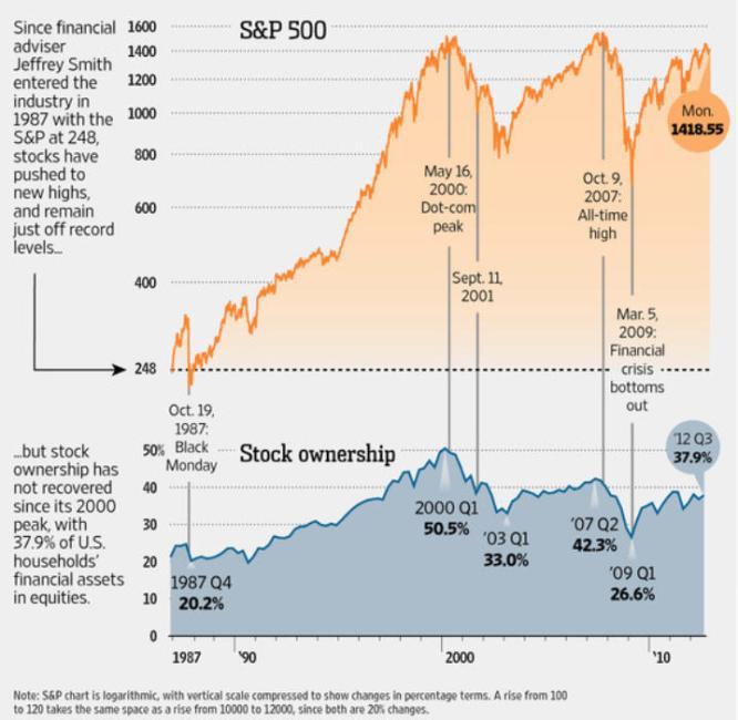 techo-en-USA% - El Wall Street Journal puede estar viendo un techo de mercado