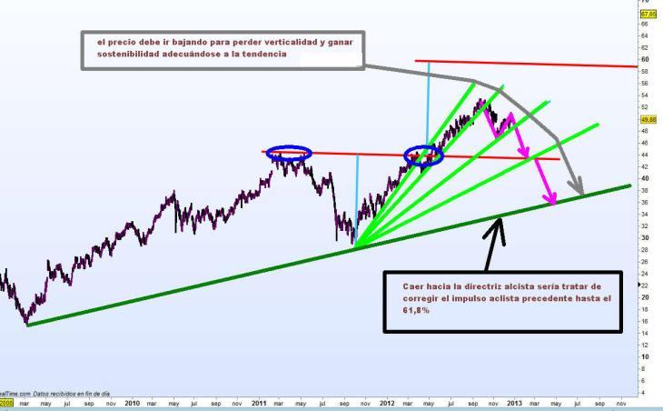 walt-disney-27-diciembre-2012-730x452% - que prefiere el inversor de Walt Disney: ¿rentabilidad o estabilidad?