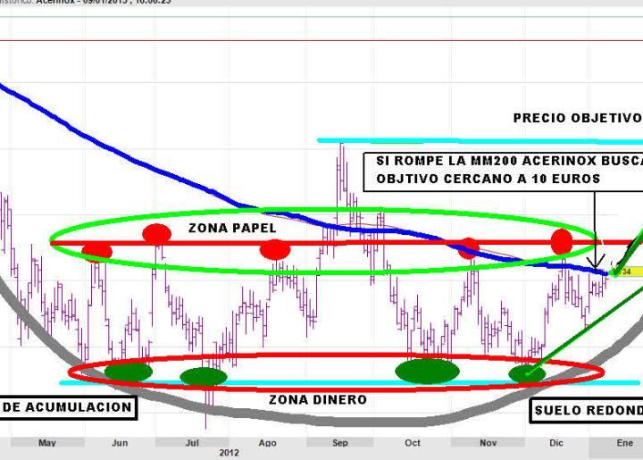 ACERINOX-9-ENERO-2013-720x360% - Relación papel dinero en ACERINOX