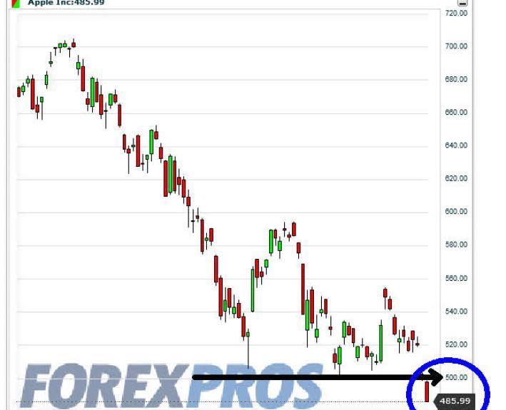 APPLE-PIERDE-LOS-500% - Apple pierde los 500 y no sale  dienro en su ayuda