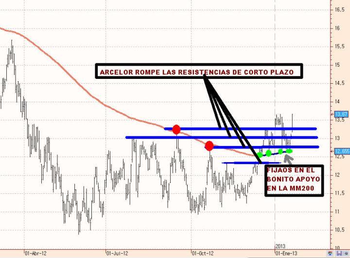 ARCELOR-22-ENERO-2013-720x530% - Arcelor rompe todas las resistencias de corto plazo