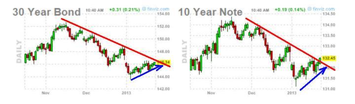 BONO-Y-NOTA-23-ENERO-2013-720x211% - Renta fija USA contradice a Wall Street