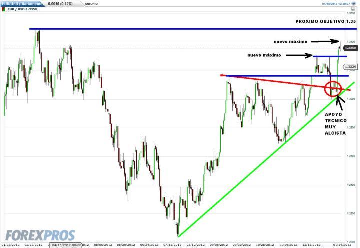 EURO-14-ENERO-2013-720x495% - El euro remonta y hace nuevos máximos