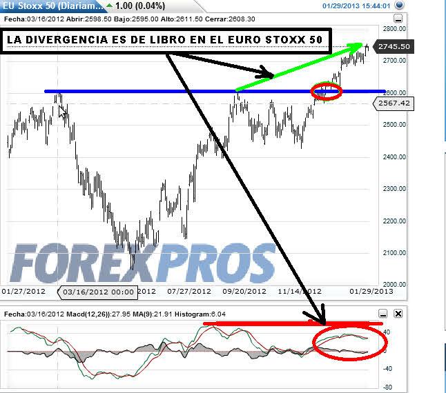 EURO-STOXX-29-ENERO-2013% - ...Y pese a las claras divergencias bajistas esto no para de subir...