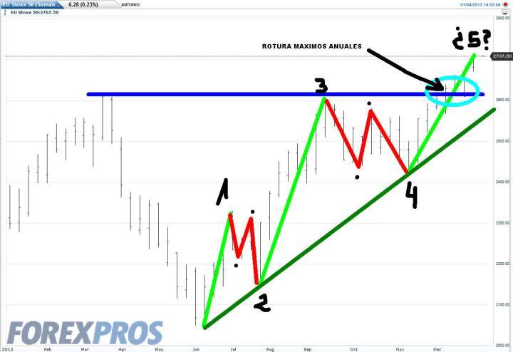 EUROSTOXX-4-ERNERO-2013-720x494% - nueva semana sin retroceder del Euro Stoxx
