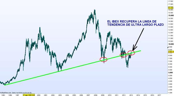 IBEX-PROYECCION-2013-2014-31-720x397% - La pregunta del millón: ¿puedo invertir mis ahorros  tranquilamente en  bolsa española para los próximos años?
