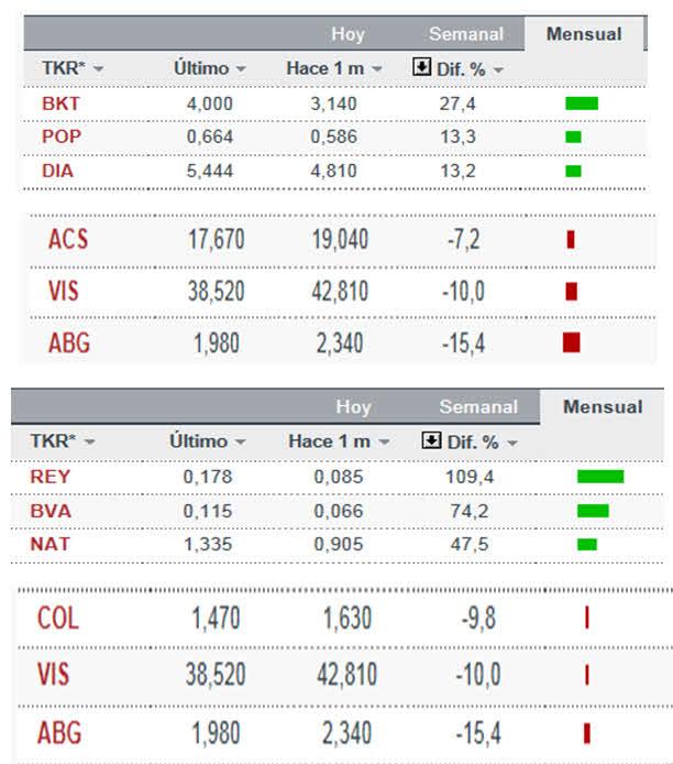 MEJORES-Y-PEORES-BOLSA-ESPANOLA-ENERO-2013% - Los podiums y farolillos rojos del mes de enero: IBEX y CONTINUO ESPAÑOL